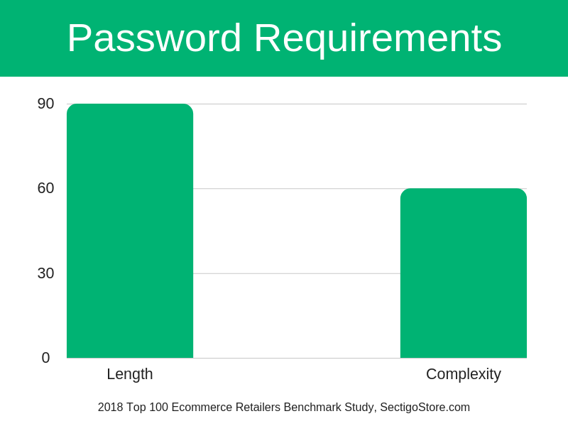 Ecommerce Password Requirements
