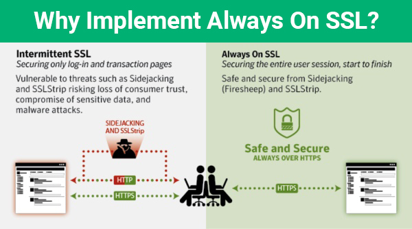 Always on SSL (AOSSL)