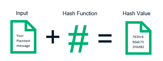 Graphic: How hashing works