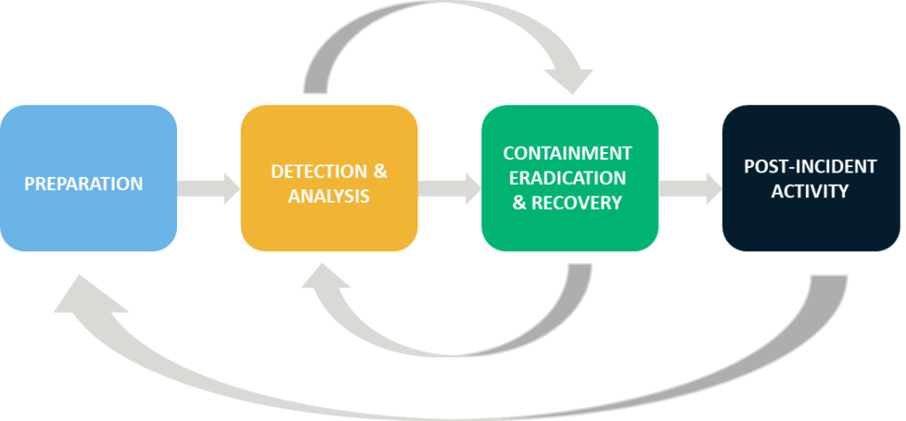 Graphic: Incident response life cycle in cyber security