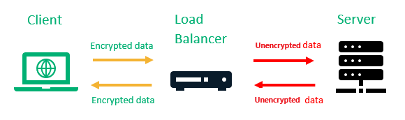 The Process of Load Balancer