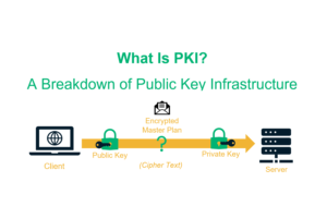 What Is PKI? A Layman's Guide to Public Key Infrastructure