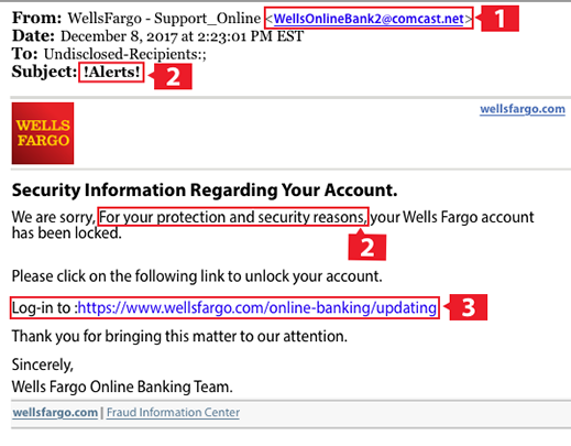 Phishing email examples of a phishing email from someone pretending to be Wells Fargo