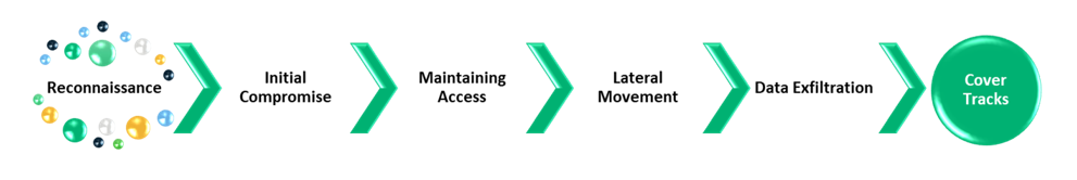Information security threat graphic representing the advanced persistent threat attack lifecycle