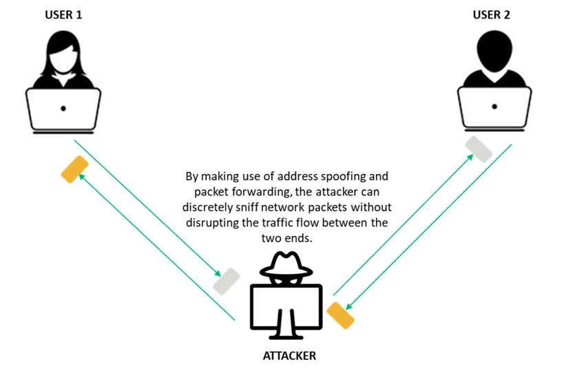 Information security threats graphic representing a MitM attack
