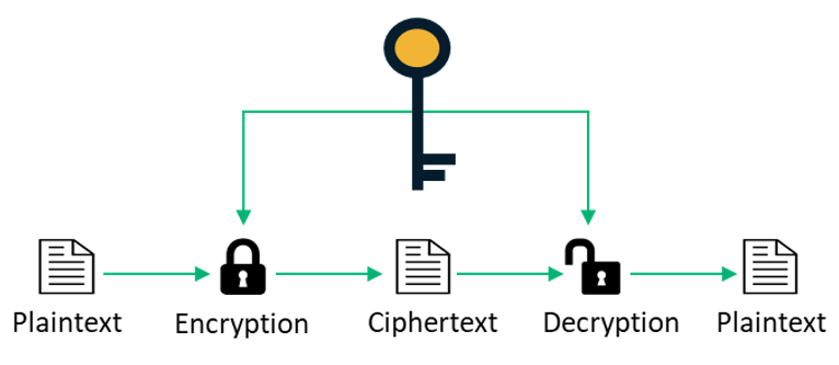 symmetric vs asymmetric encryption: a graphic that breaks down the symmetric encryption process