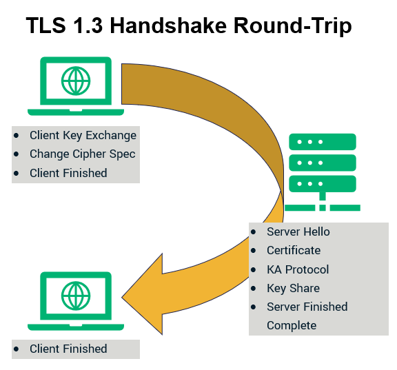 Graphic representing the single TLS 1.3 handshake round-trip