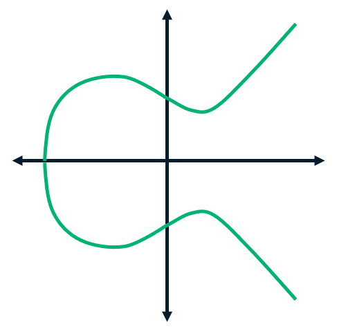 Graphic representing an elliptic curve in elliptic curve cryptography (ECC).