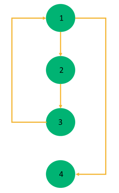 An example of a control flow graph