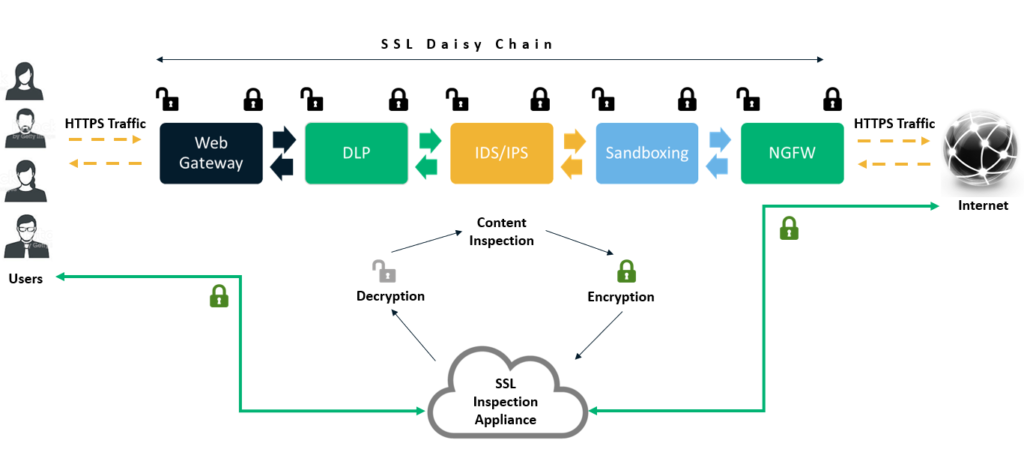Graphic showcasing what SSL inspection is and how it works to inspect traffic