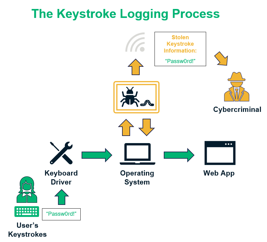 Types of malware graphic illustrating how keyloggers work