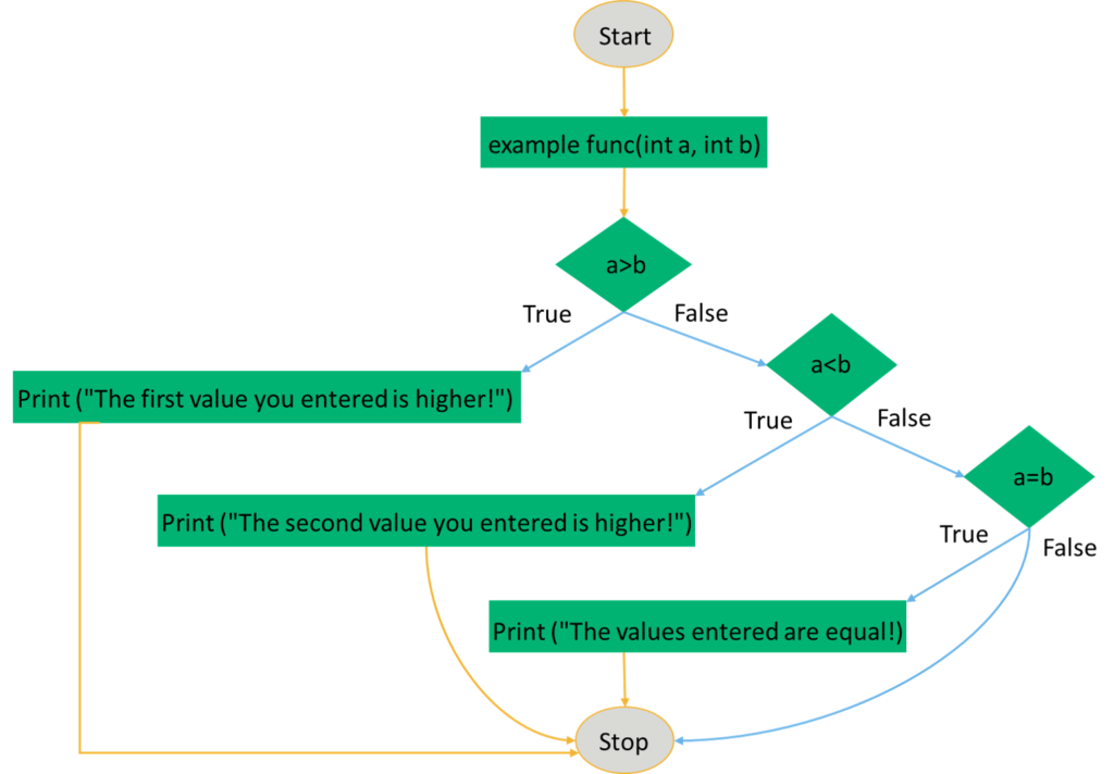 White box testing graphic illustrates a flowchart for the example pseudocode