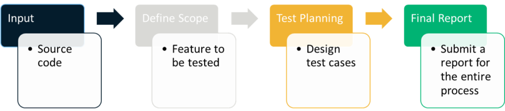 A breakdown of the white box testing stages