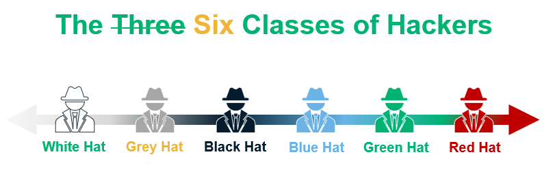 Classes of hackers: white hats, grey hats, black hats, blue hats, green hats, red hats