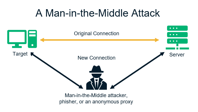Different tpes of cyber attacks graphic: This one is an illustration of how a man-in-the-middle attack works.