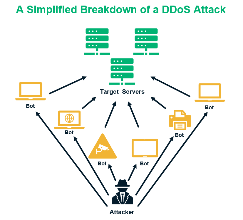 A graphic illustrating the breakdown of a DDoS attack using a botnet (one of the types of cyber attacks we discuss in this article)