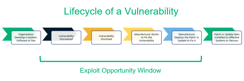 Exploit vs vulnerability illustrative timeline