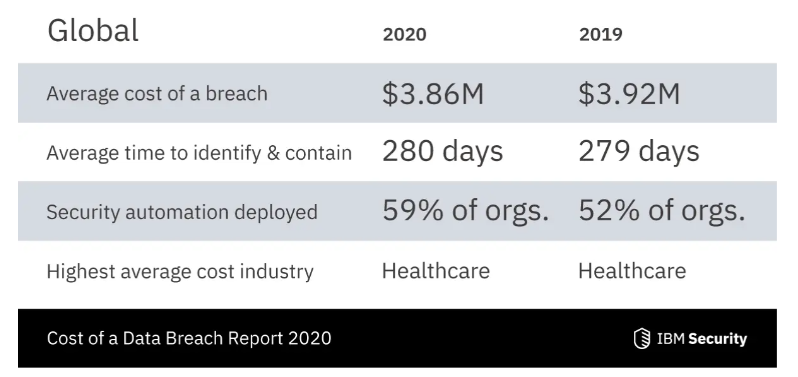 A screenshot of the costs of data breaches from IBM Security