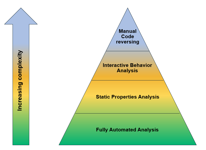 A pyramid illustration breaking down the four stages of malware analysis