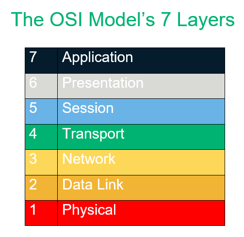 A graphic that breaks down the 7 layers of the OSI model