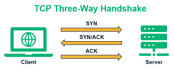 TCP vs UDP graphic: An illustration of the three-way handshake as part of the TCP connection process
