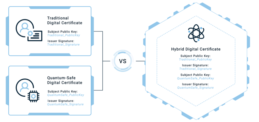 A comparative graphic showcasing the difference between a traditional digital certificate & a quantum-safe certificate together vs a hybrid digital certificate