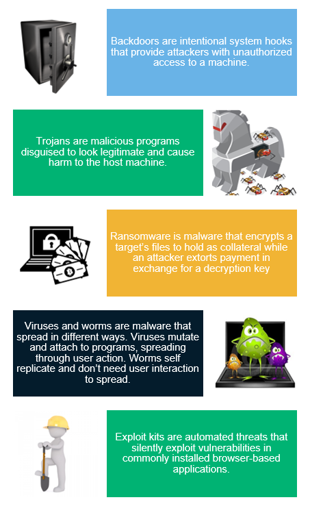 Malware analysis graphic that breaks down several common types of malware you can analyze