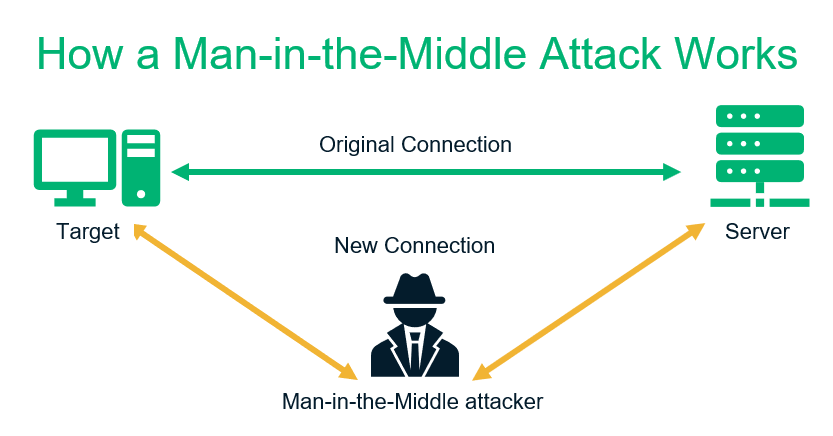 WordPress vulnerability graphic: An illustration of how a man-in-the-middle attack works