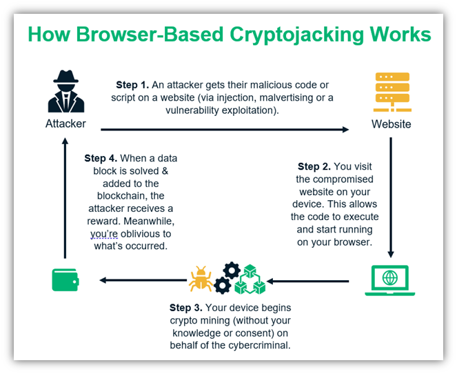 A diagram that breaks down how cryptojacking works in the browser