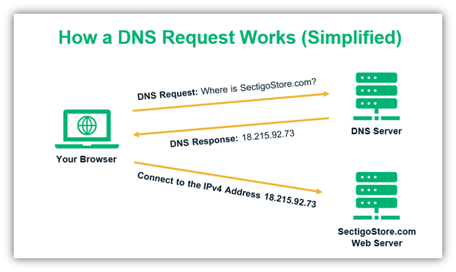 what is a DNS leak graphic of how DNS works traditionally