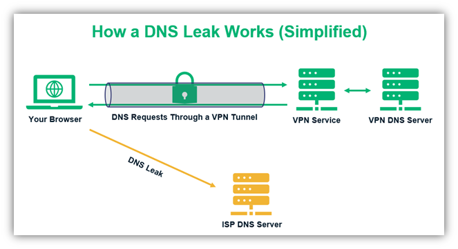 what is dns leak graphic that shows how a dns leak works