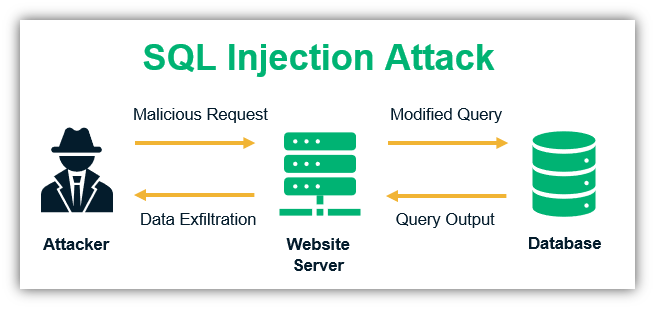 Cybersecurity for startups showcases how SQL injection works