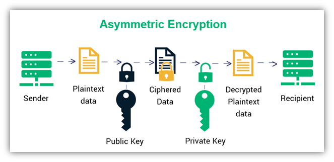 An illustration of how asymmetric encryption works