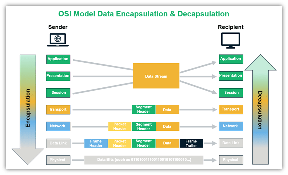 a visual breakdown of the osi model data encapsulation and data decapsulation processes