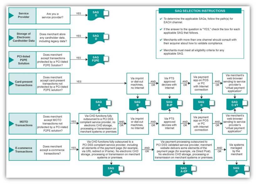 PCI self assessment questionnaire selection instructions graphic