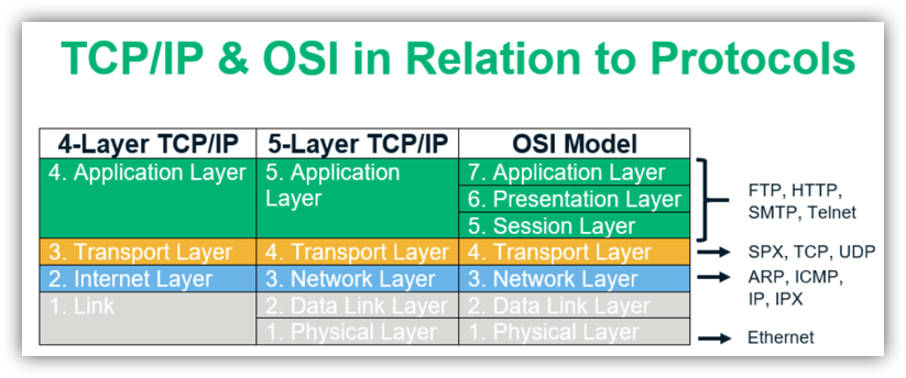 tcp/ip and osi model network layers in relation to protocols