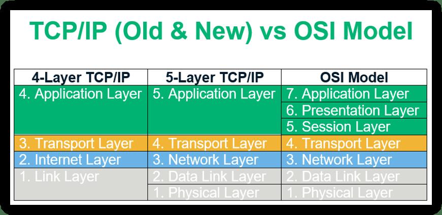 osi model vs tcp/ip breakdown