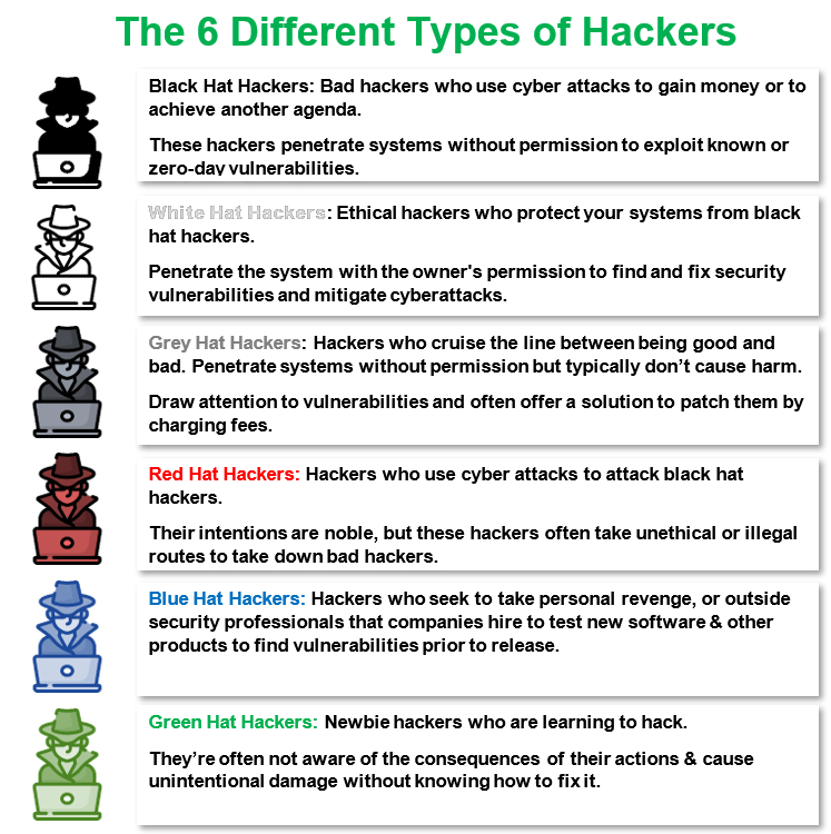 A vertical illustrative chart breaking down the different types of hackers by their hat colors with an accompanying description