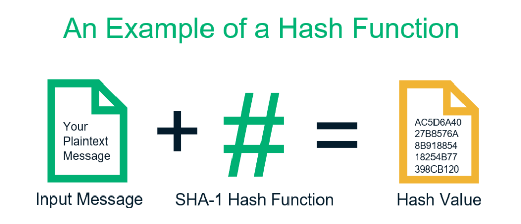 A simplified illustration of a hash function in cryptography