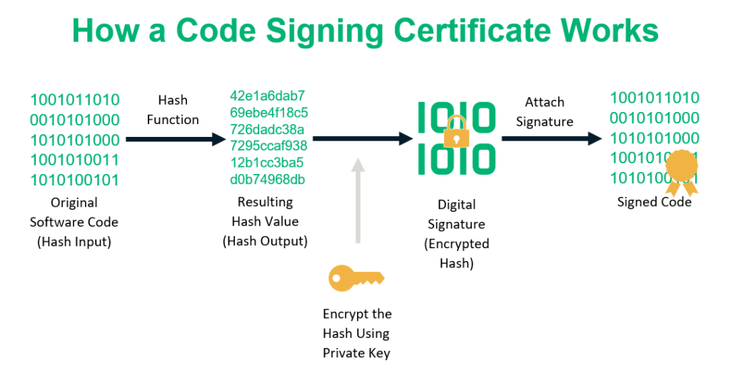 An illustration how where the cryptographic hash function fits within the code signing process
