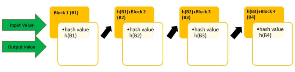 A graphic breaking down the internal workings of a hash function in cryptography.