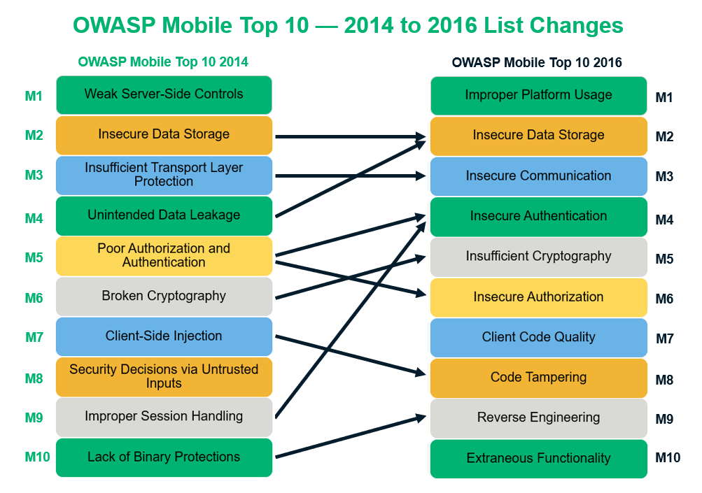 A side-by-side comparison chart of the OWASP Mobile Top 10 lists from 2014 and 2016