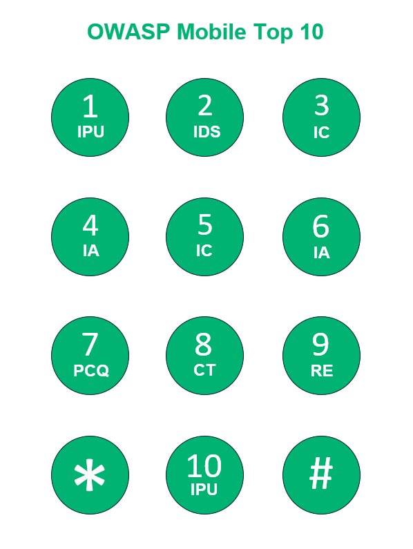 An OWASP mobile top 10 graphic that looks like a mobile phone number keypad that contains the vulnerability initials with each corresponding vulnerability number