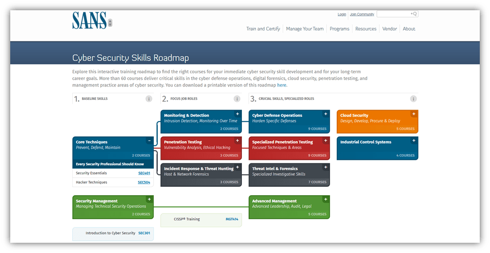 A screenshot of the SANS Cyber Security Skills Roadmap website