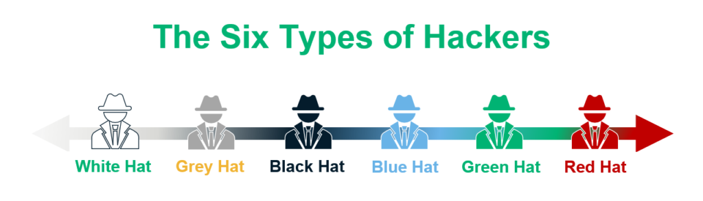 A graphic of the six different types of hackers lined up
