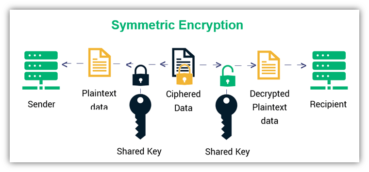 Public key vs private key: A graphic that illustrates how symmetric encryption works using the same (identical) key