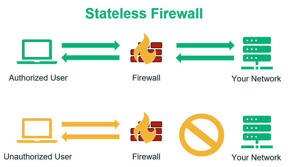Graphic that answers what does a firewall do? It has two basic illustrations that show authorized traffic being allowed through the firewall to the network and unauthorized traffic being blocked.