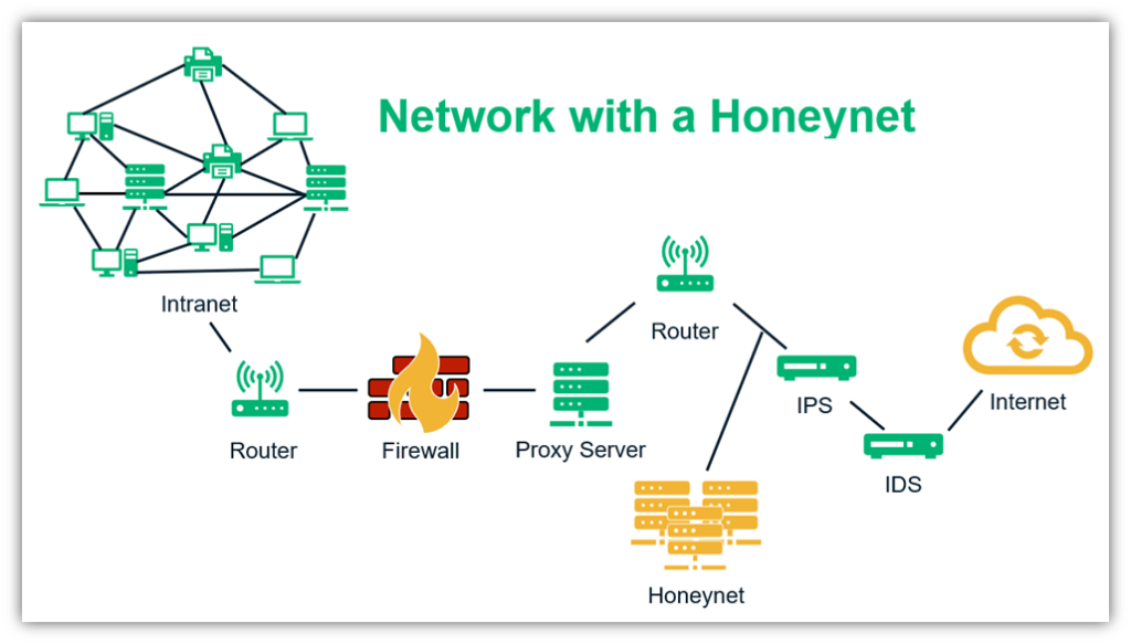 What is a honeypot graphic: An illustration of a network and where a honeynet fits into it.