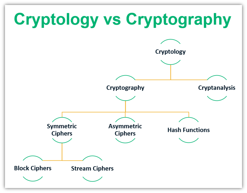 Cryptology vs cryptography graphic that breaks down where cryptography fits within the hierarchy of cryptology